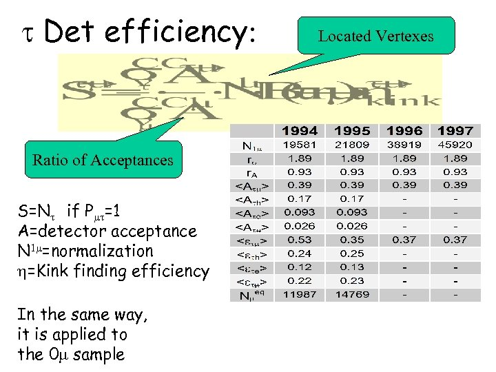 t Det efficiency: Ratio of Acceptances S=Nt if P t=1 A=detector acceptance N 1