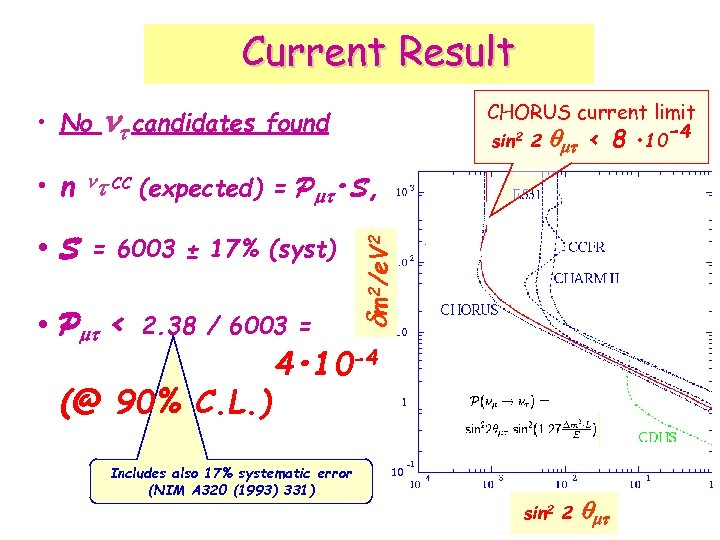 Current Result • No n candidates CHORUS current limit found sin 2 2 <