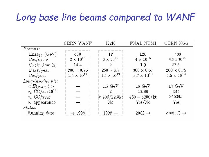 Long base line beams compared to WANF