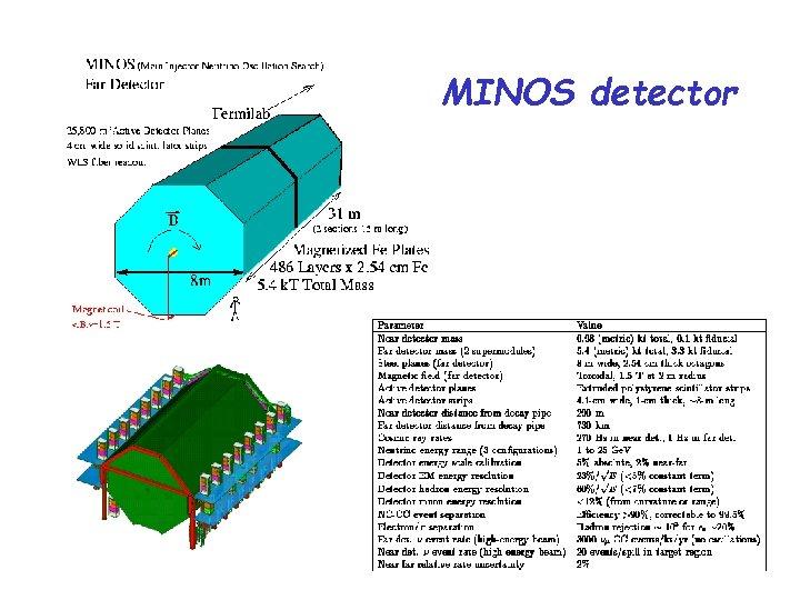 MINOS detector