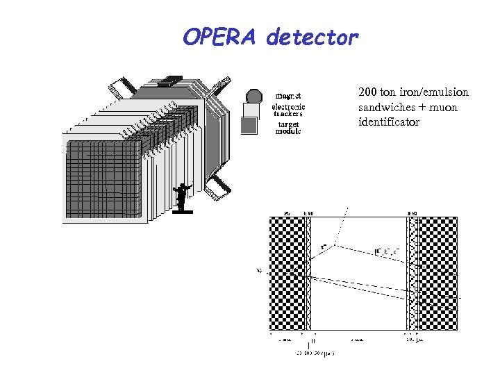 OPERA detector 200 ton iron/emulsion sandwiches + muon identificator