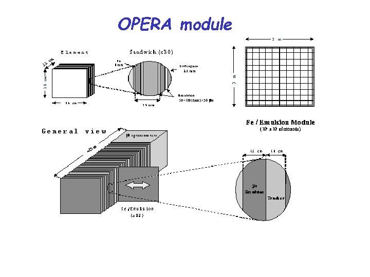 OPERA module