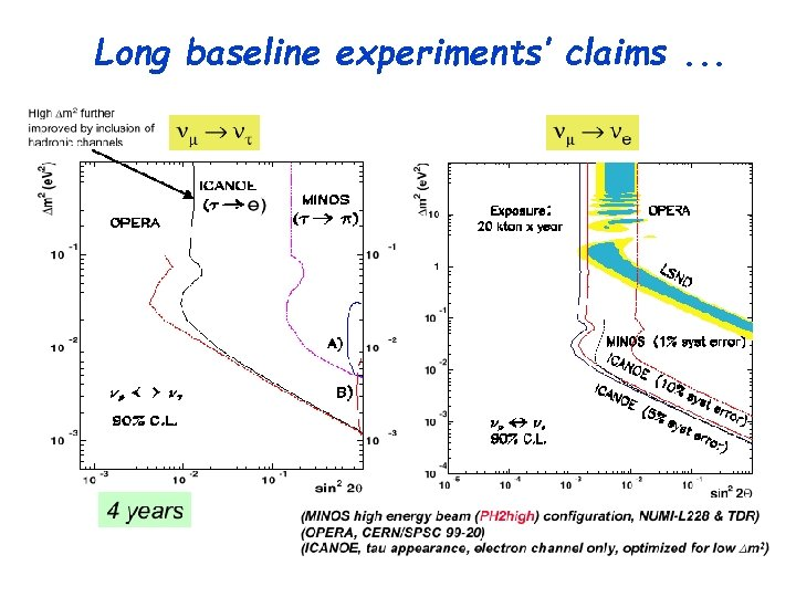 Long baseline experiments' claims. . .