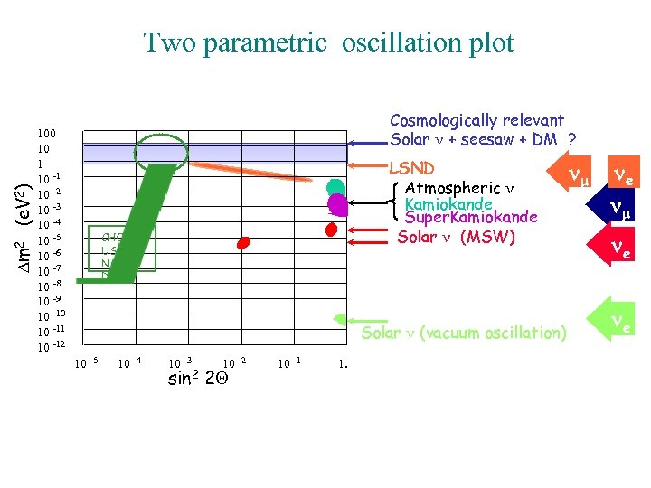 Dm 2 (e. V 2) Two parametric oscillation plot Cosmologically relevant Solar n +