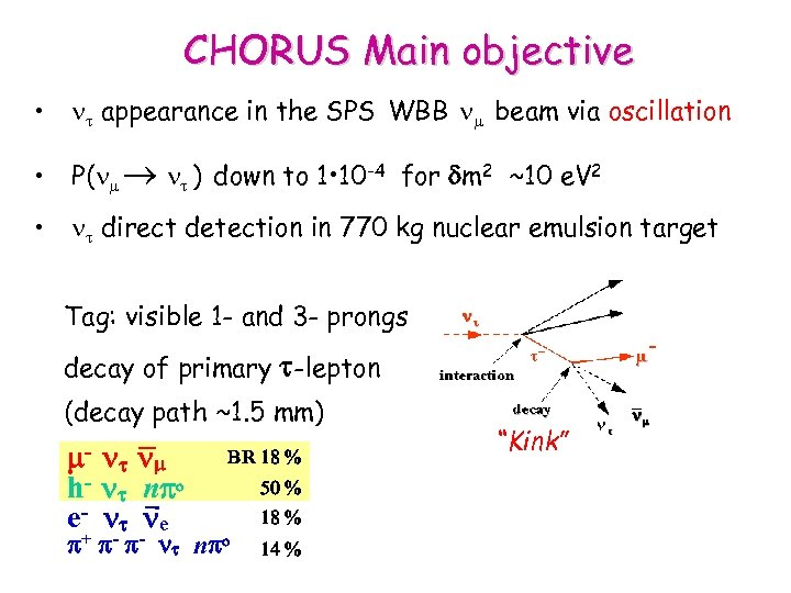 CHORUS Main objective • nt appearance in the SPS WBB n beam via oscillation