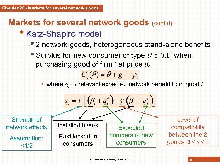 Chapter 20 - Markets for several network goods (cont'd) • Katz-Shapiro model • 2