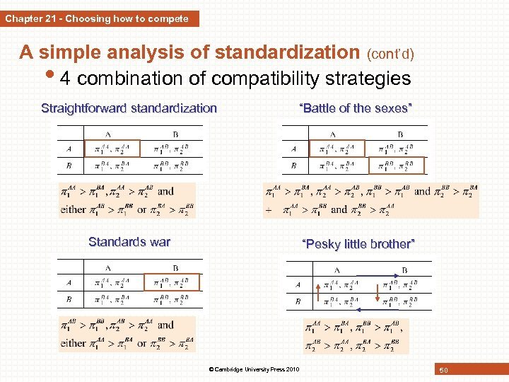 Chapter 21 - Choosing how to compete A simple analysis of standardization (cont'd) •