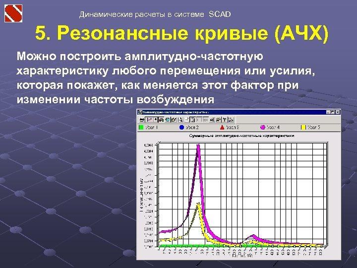 Динамические расчеты в системе SCAD 5. Резонансные кривые (АЧХ) Можно построить амплитудно-частотную характеристику любого