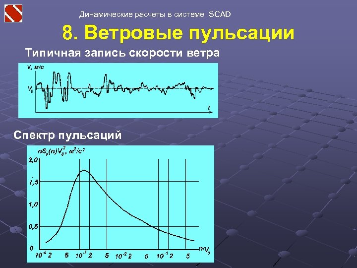 Динамические расчеты в системе SCAD 8. Ветровые пульсации Типичная запись скорости ветра Спектр пульсаций