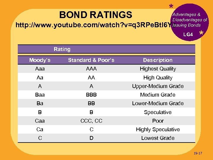 * BOND RATINGS Advantages & Disadvantages of Issuing Bonds http: //www. youtube. com/watch? v=q