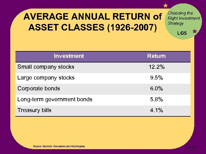 AVERAGE ANNUAL RETURN of ASSET CLASSES (1926 -2007) Investment * Choosing the Right Investment