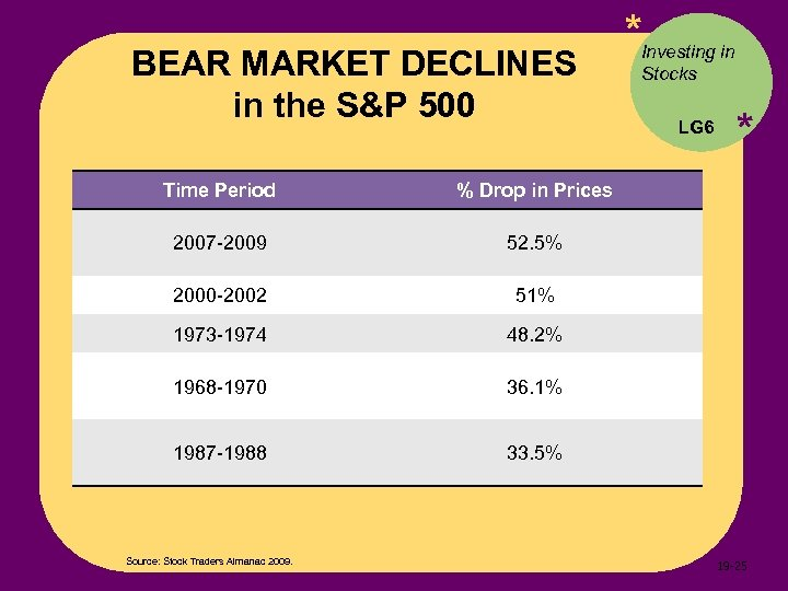BEAR MARKET DECLINES in the S&P 500 Time Period 48. 2% 1968 -1970 36.