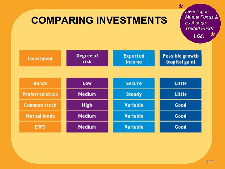 COMPARING INVESTMENTS * Investing in Mutual Funds & Exchange. Traded Funds LG 8 *