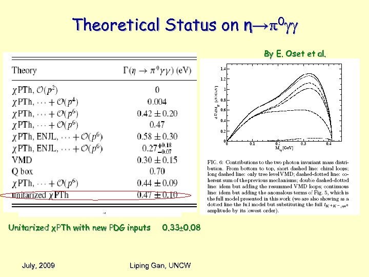 Theoretical Status on η→ 0 By E. Oset et al. Unitarized χPTh with new
