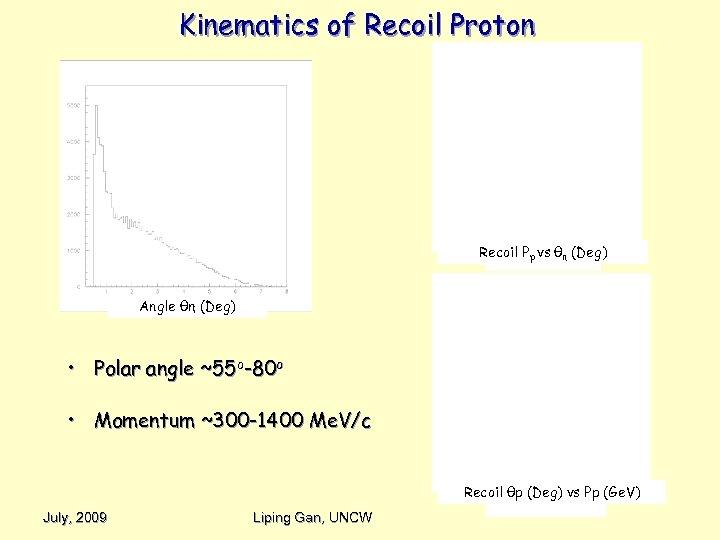 Kinematics of Recoil Proton Recoil Pp vs θη (Deg) Angle θη (Deg) • Polar