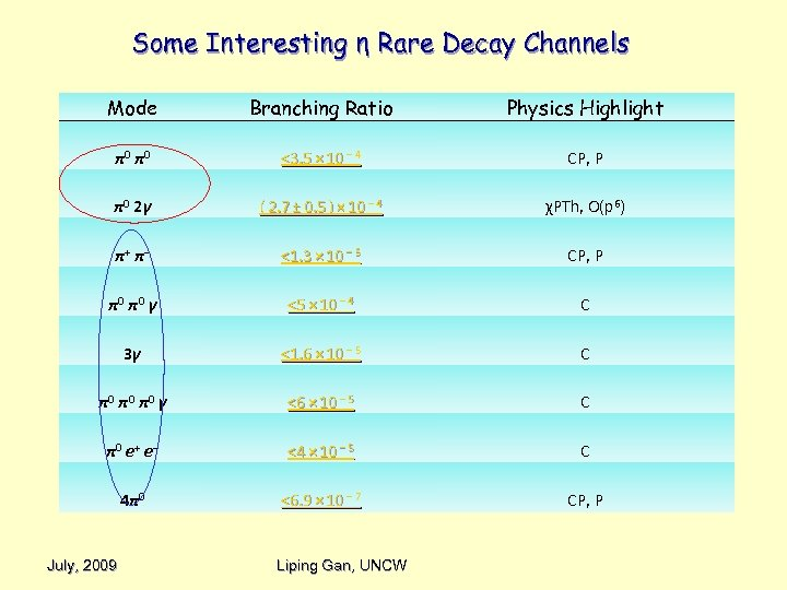 Some Interesting η Rare Decay Channels Mode Branching Ratio Physics Highlight π0 π0 <3.