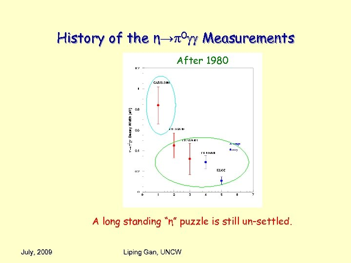 """History of the η→ 0 Measurements After 1980 A long standing """"η"""" puzzle is"""