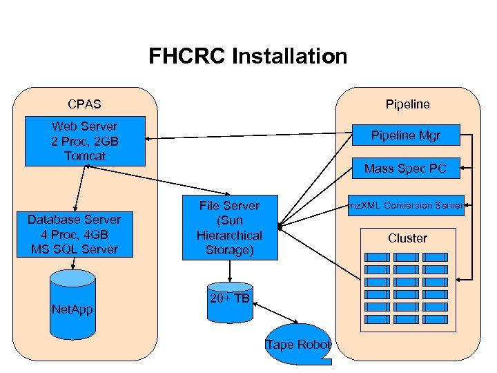 FHCRC Installation CPAS Pipeline Web Server 2 Proc, 2 GB Tomcat Pipeline Mgr Database