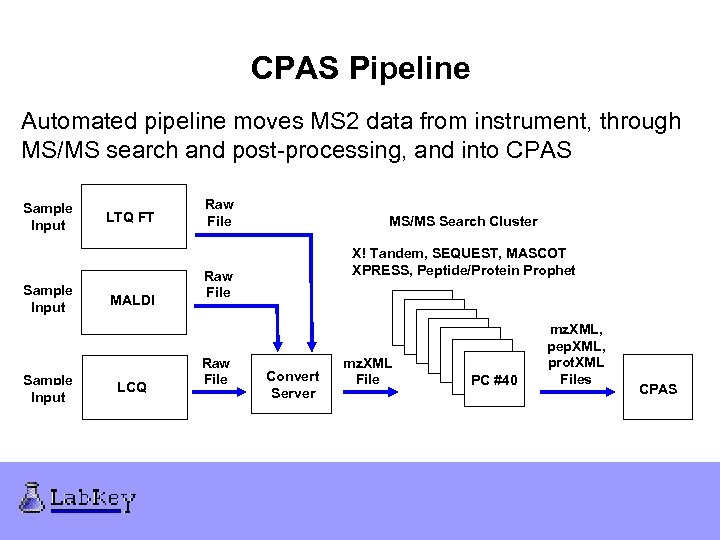 CPAS Pipeline Automated pipeline moves MS 2 data from instrument, through MS/MS search and