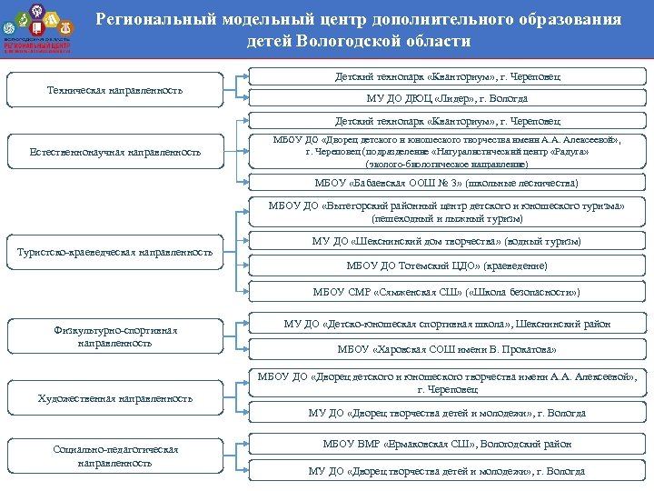 Региональный модельный центр дополнительного образования детей Вологодской области Детский технопарк «Кванториум» , г. Череповец