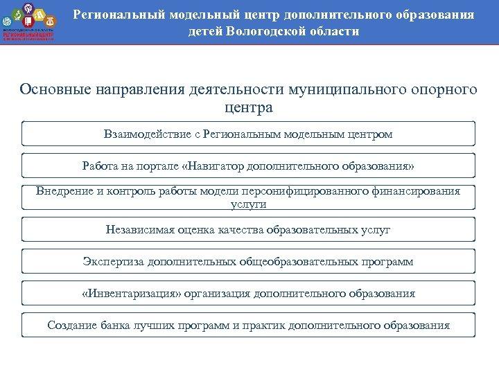 Региональный модельный центр дополнительного образования детей Вологодской области Основные направления деятельности муниципального опорного центра
