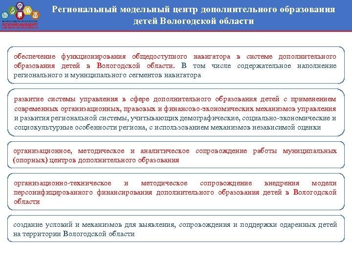 Региональный модельный центр дополнительного образования детей Вологодской области обеспечение функционирования общедоступного навигатора в системе