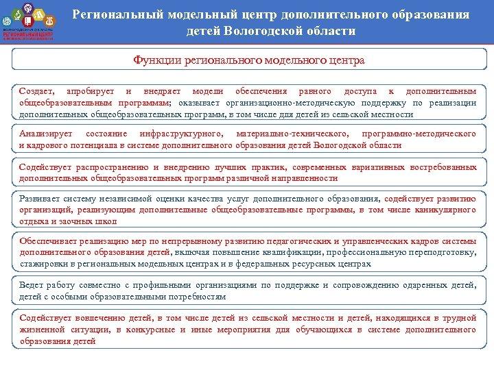 Региональный модельный центр дополнительного образования детей Вологодской области Функции регионального модельного центра Создает, апробирует
