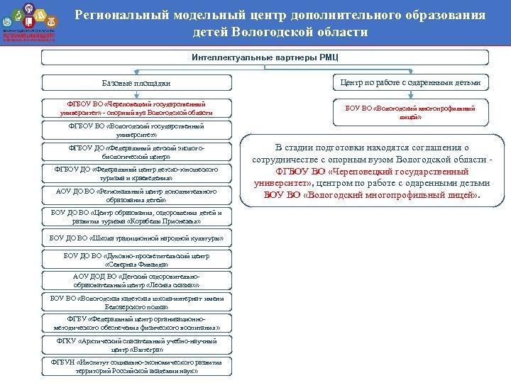 Региональный модельный центр дополнительного образования детей Вологодской области Интеллектуальные партнеры РМЦ Базовые площадки ФГБОУ