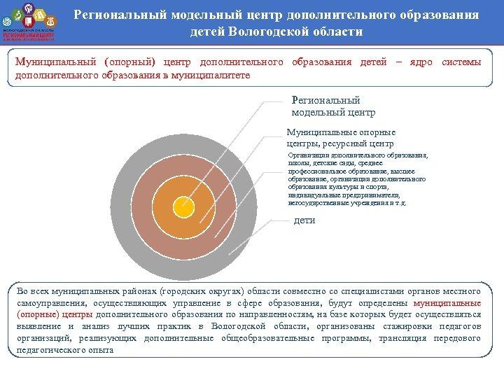 Региональный модельный центр дополнительного образования детей Вологодской области Муниципальный (опорный) центр дополнительного образования детей