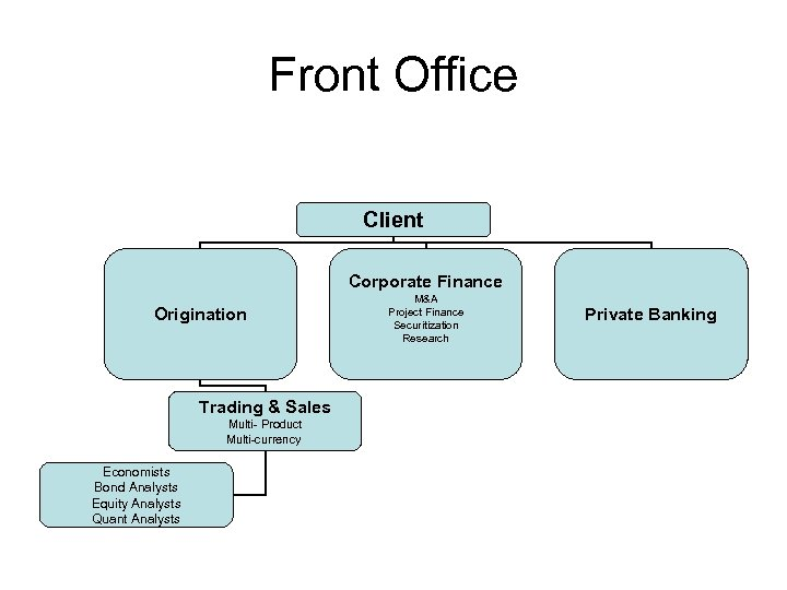 Front Office Client Corporate Finance Origination Trading & Sales Multi- Product Multi-currency Economists Bond