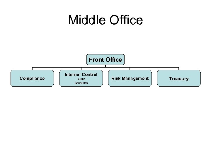 Middle Office Front Office Compliance Internal Control Audit Accounts Risk Management Treasury