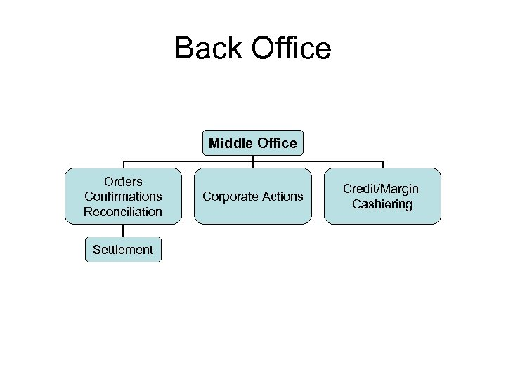 Back Office Middle Office Orders Confirmations Reconciliation Settlement Corporate Actions Credit/Margin Cashiering