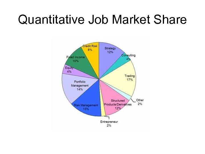 Quantitative Job Market Share