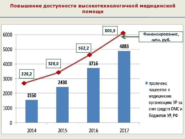 Повышение доступности высокотехнологичной медицинской помощи 800, 9 562, 2 328, 0 228, 2 Финансирование,
