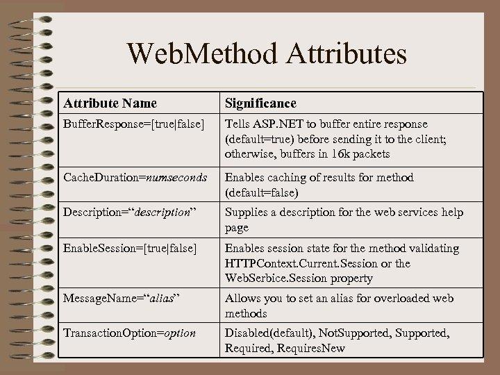 Web. Method Attributes Attribute Name Significance Buffer. Response=[true|false] Tells ASP. NET to buffer entire