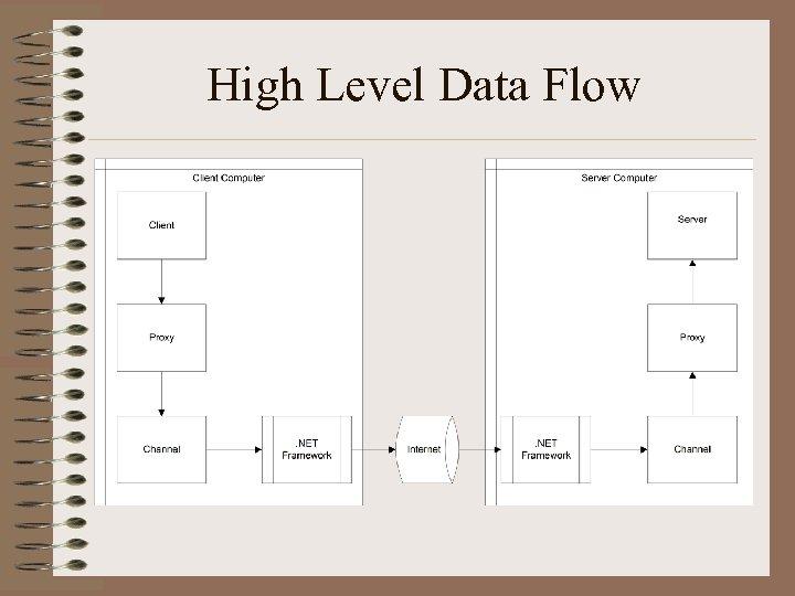 High Level Data Flow