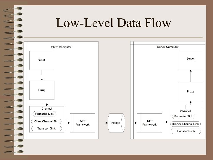 Low-Level Data Flow