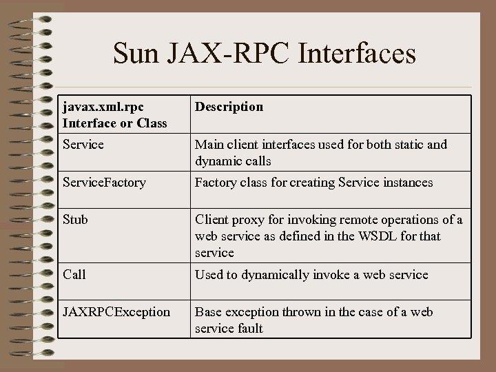 Sun JAX-RPC Interfaces javax. xml. rpc Interface or Class Description Service Main client interfaces