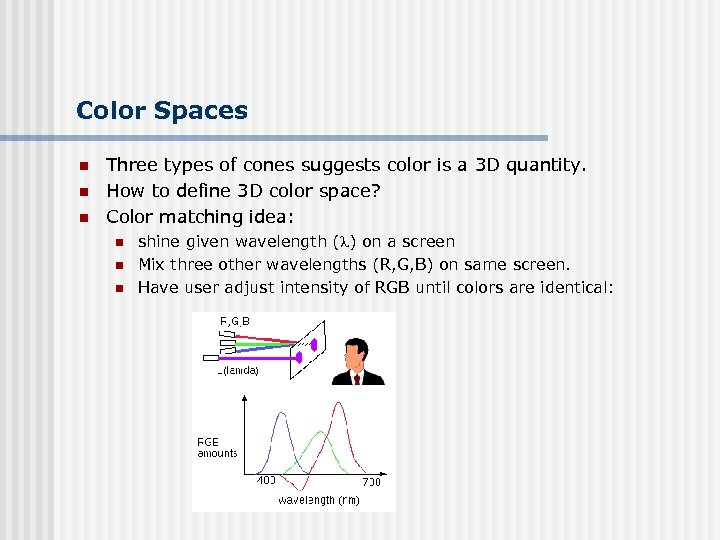 Color Spaces n n n Three types of cones suggests color is a 3