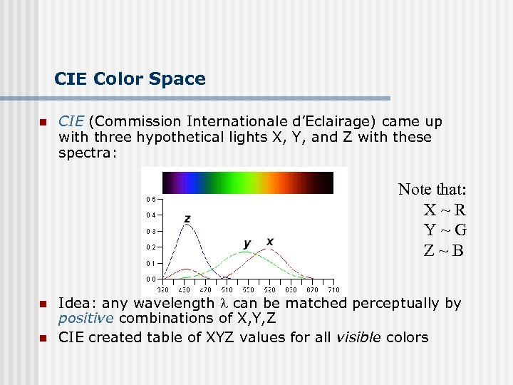 CIE Color Space n CIE (Commission Internationale d'Eclairage) came up with three hypothetical lights