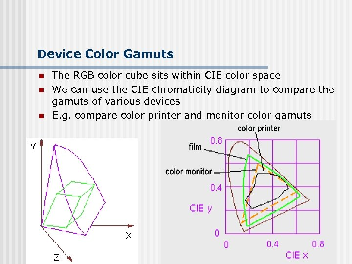 Device Color Gamuts n n n The RGB color cube sits within CIE color