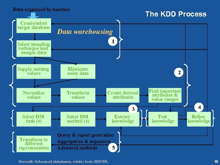 18 Data organized by function Create/select target database The KDD Process Data warehousing 1