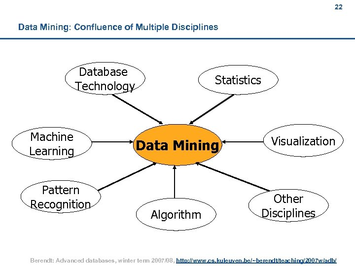 22 Data Mining: Confluence of Multiple Disciplines Database Technology Machine Learning Pattern Recognition Statistics