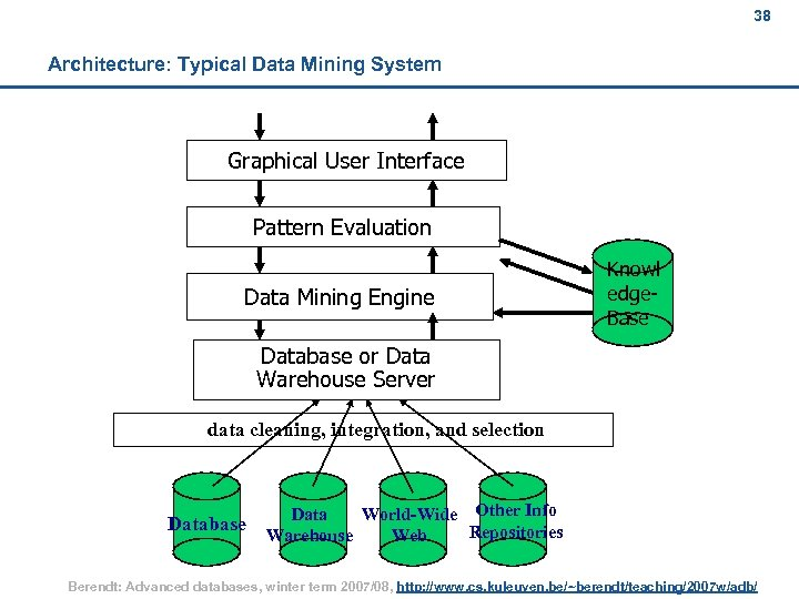 38 Architecture: Typical Data Mining System Graphical User Interface Pattern Evaluation Data Mining Engine
