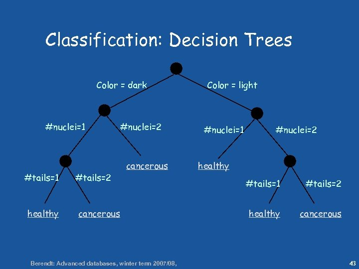 43 Classification: Decision Trees Color = dark #nuclei=1 #tails=1 healthy #tails=2 cancerous #nuclei=2 cancerous