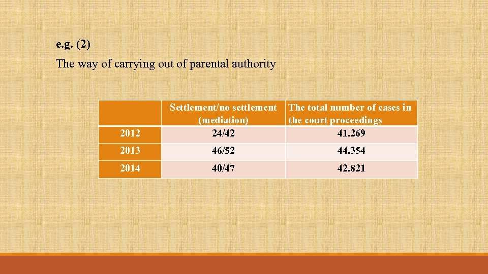 e. g. (2) The way of carrying out of parental authority 2012 Settlement/no settlement