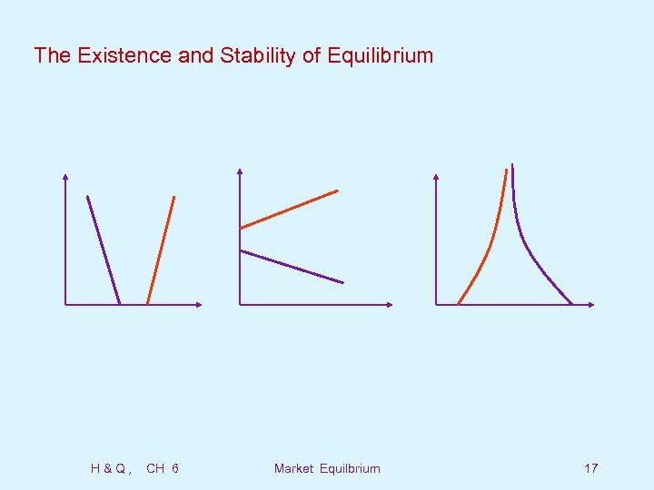 The Existence and Stability of Equilibrium H&Q, CH 6 Market Equilbrium 17