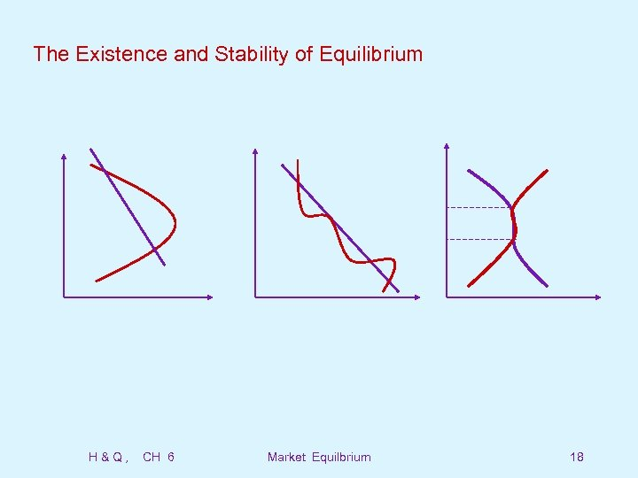 The Existence and Stability of Equilibrium H&Q, CH 6 Market Equilbrium 18