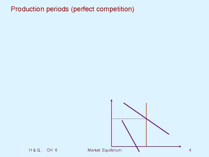 Production periods (perfect competition) H&Q, CH 6 Market Equilbrium 4