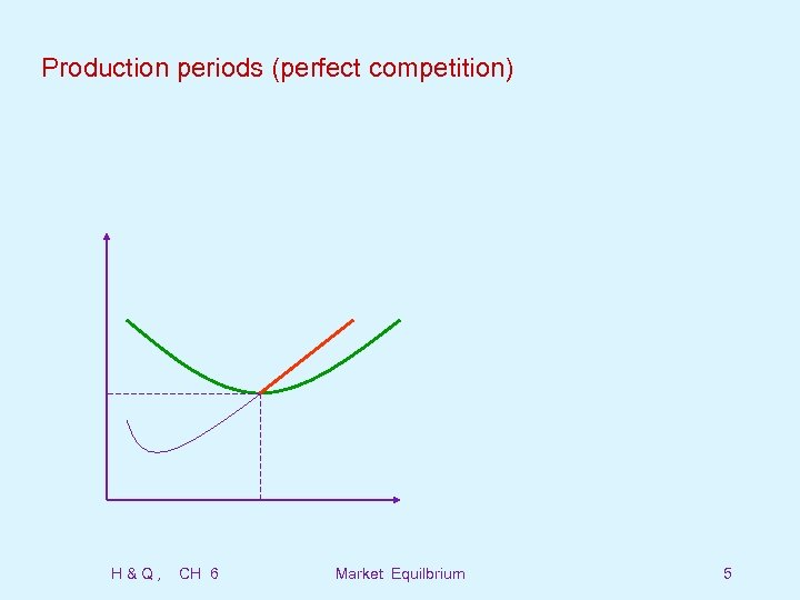 Production periods (perfect competition) H&Q, CH 6 Market Equilbrium 5